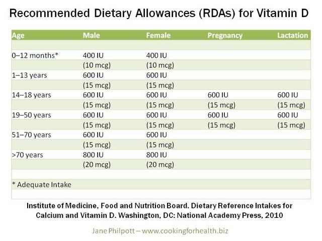 21bf8528eea0 Am I getting enough vitamin D?